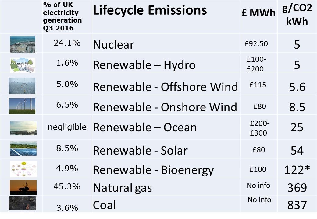 Emissions per fuel type Dec 2016