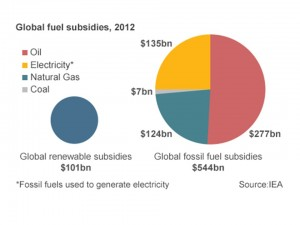Fossil Fuel subsidies from IEA - BBC April 2014