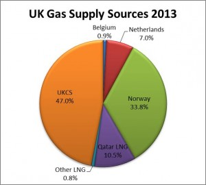 UK_gas_supply_sources_2013