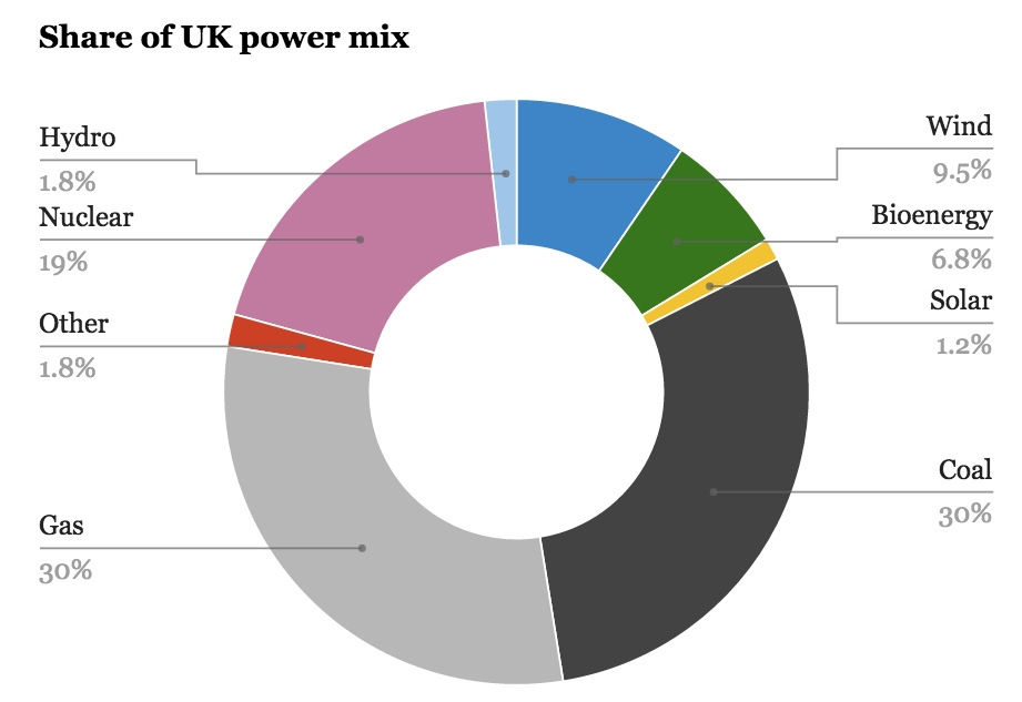 share-uk-power-mix carbon brief july 2015 (2)