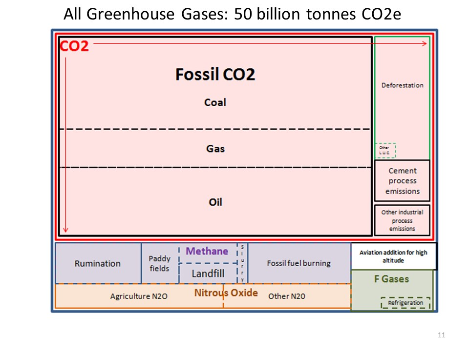Highgate CBM lecture MBL 151122 Greenhouse Gases