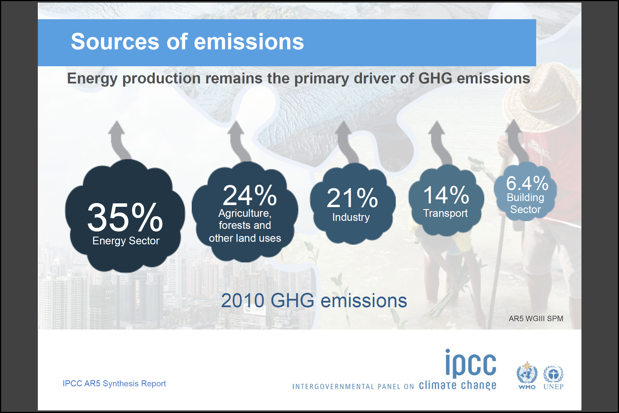 IPCC Sources of GHG