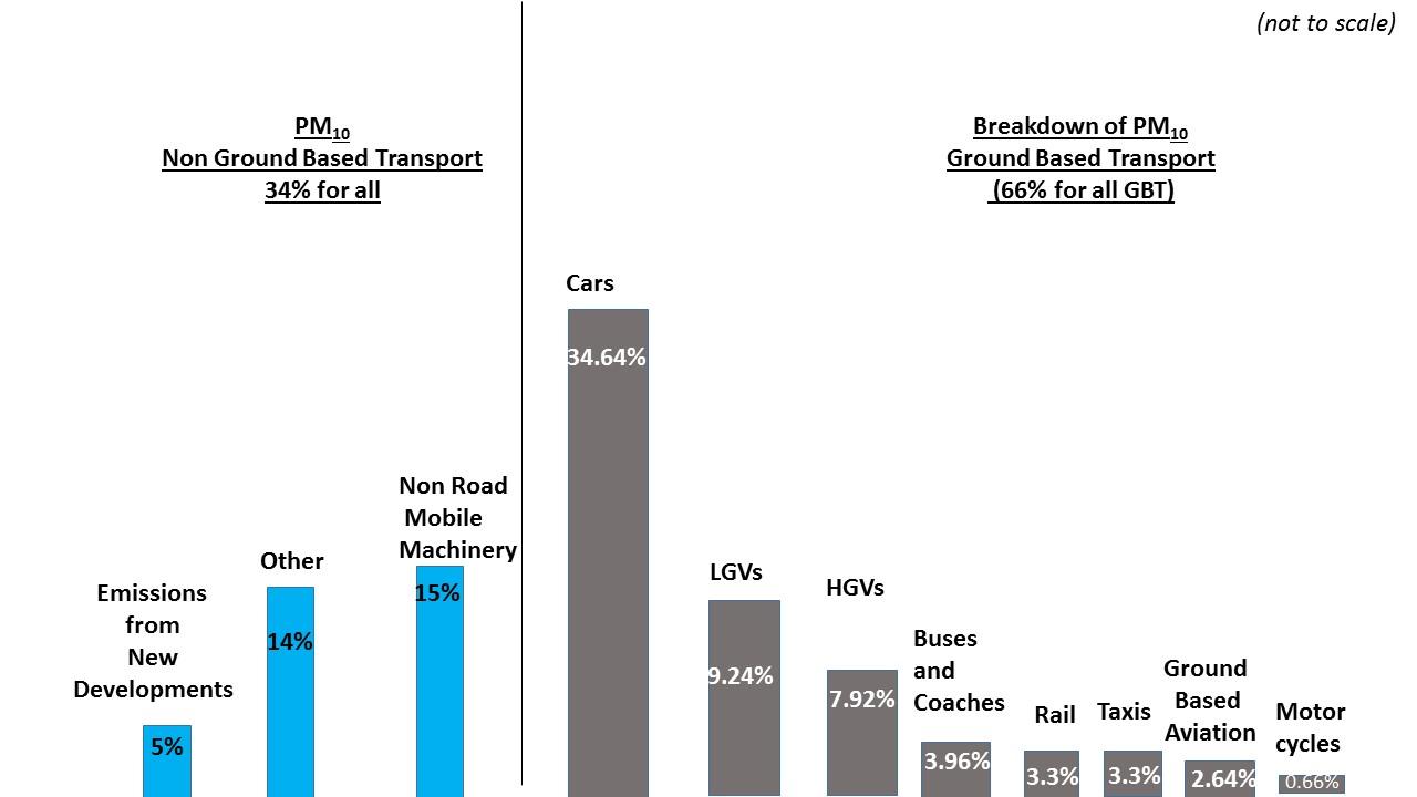 London emission charts