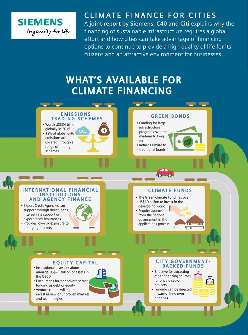 Climate Financing