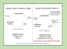 Circular money flow Open Democracy